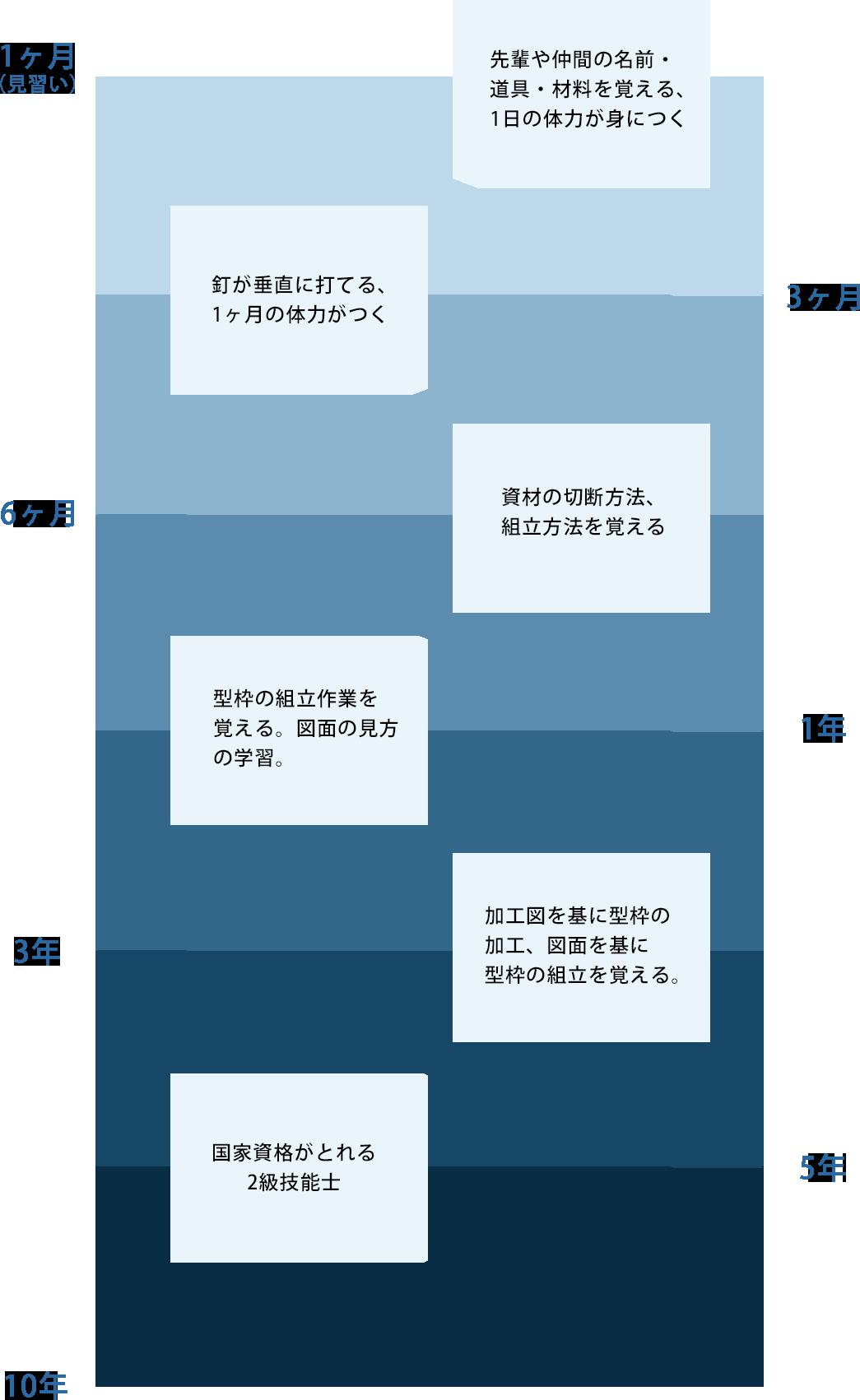 村井工務店 採用情報 A君の技術取得の流れの画像1