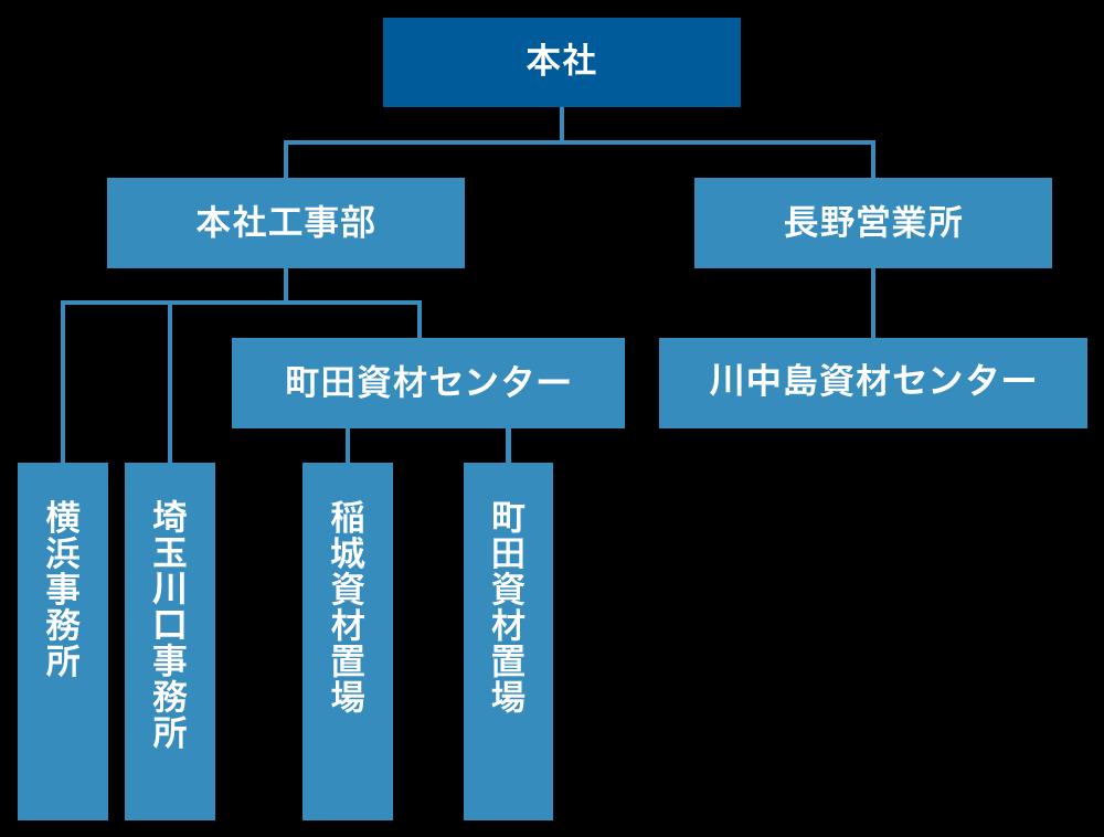 村井工務店 組織図
